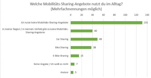 """Diagramm Umfrage """"Teile deine Stadt"""""""