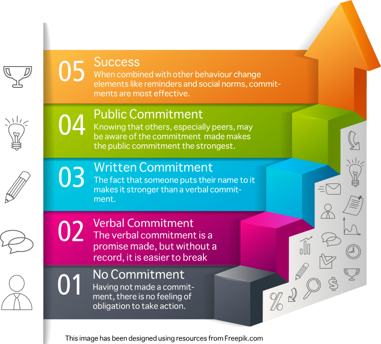 Graphic showing how to get commitment to Behaviour Change.