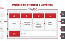 Open Source Data Startup Graylog Raises $2.5M, Moves To Houston