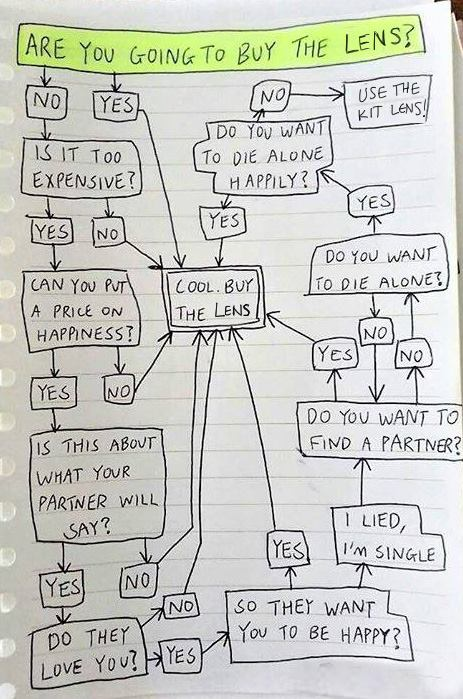 Lens Purchase Flowchart #Humor