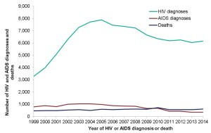 New HIV diagnoses, AIDS and Deaths over time; 1999-2014 (Source: Public Health England) Click to enlarge