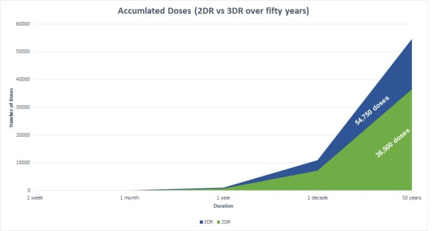 This graph shows the difference in total drugs taken over 50 years when you compare a two drug and three drug regimens.