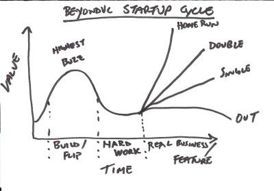 Beyondvc_startup_cycle_1