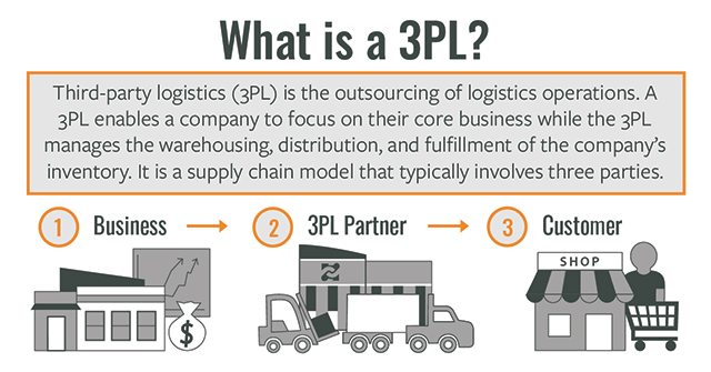 Describes what a 3PL is and the three parties involved, which are the business, the 3PL partner, and the customer