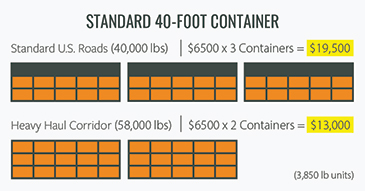 Infographic showing the difference in container shipping costs with access to a heavy haul corridor
