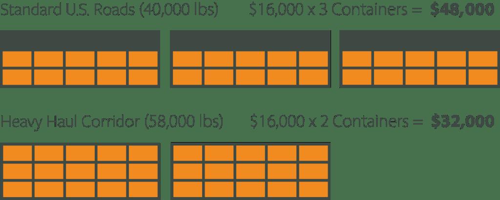 Heavy Haul Corridor Price Difference