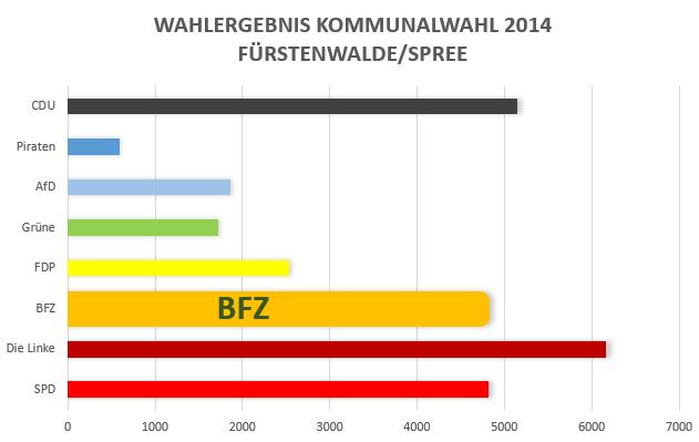 BFZ- Wahlergebnis2014
