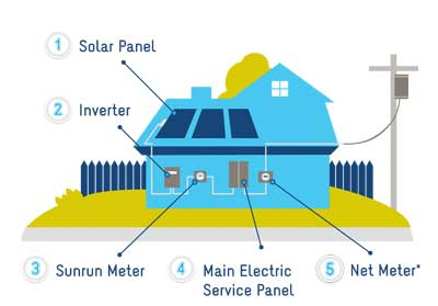 how-solar-system-works