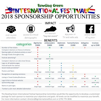 bowling green international festival sponsorship levels and associated benefits