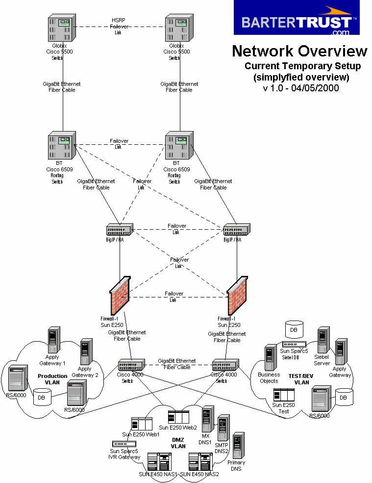 Datacenter Plan