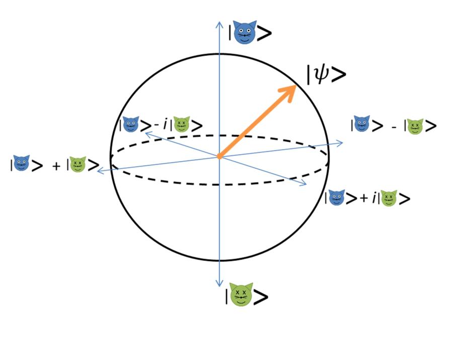 Simplified Bloch's Sphere