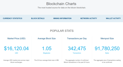 Bitcon passed $16,000 on 07 DEC 2017