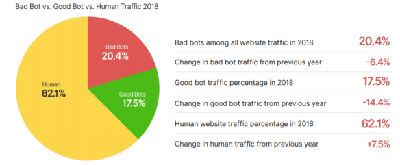 Bad Bots Account for a Fifth of All Web Traffic, FinServ Hit