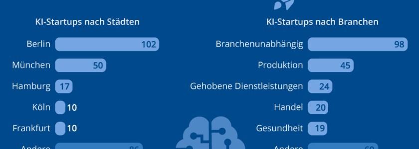 275 KI-Startups in Deutschland im Überblick