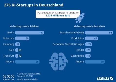 KI StartUp's in Deutschland