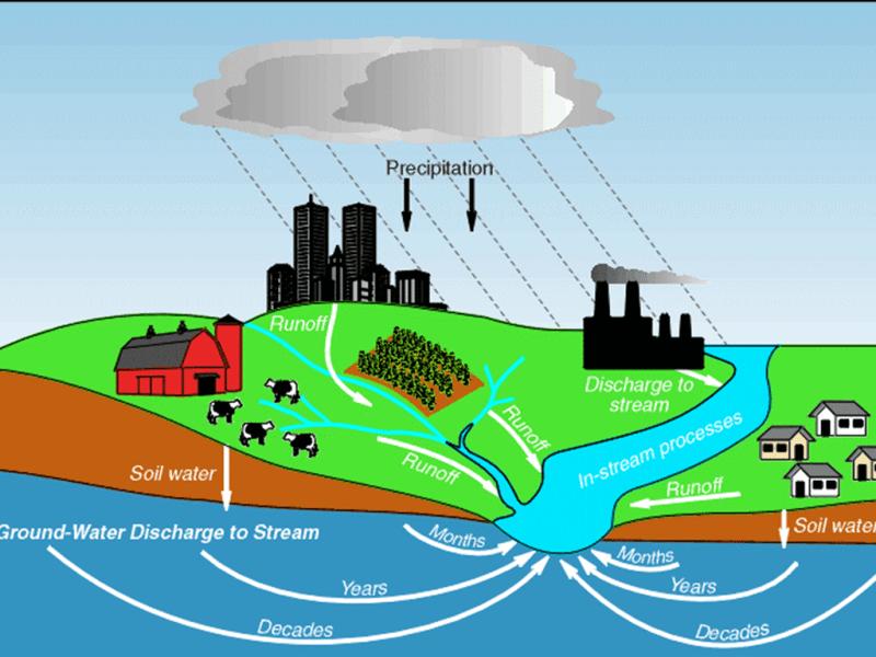 Rain Water Harvesting And Runoff Management Programme