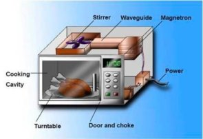 Best Microwave Ovens in India-Buying Guide
