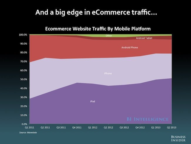 ecommerce website traffic by platform