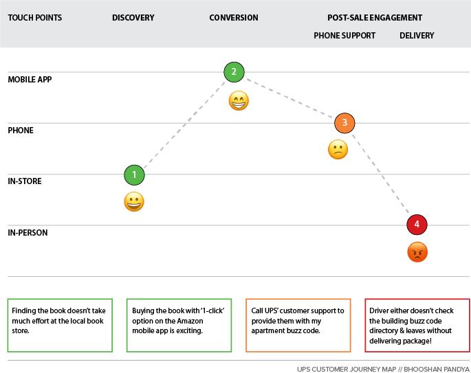 UPS Customer Journey Map