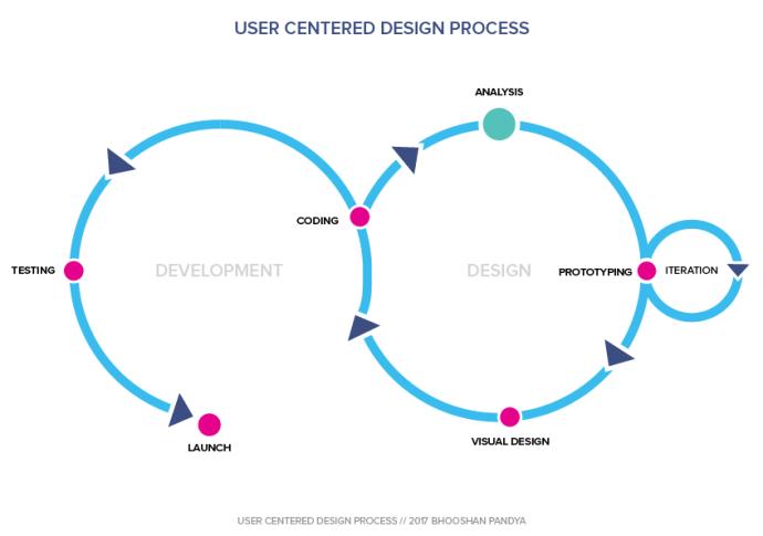 UCD Process for SDLC