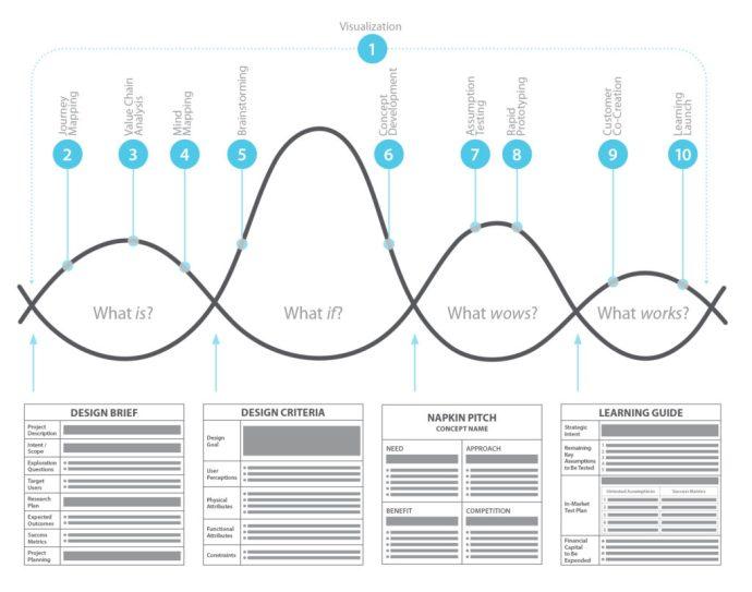 Jeanne Liedtka - Tim Ogilvie - Design Thinking Model
