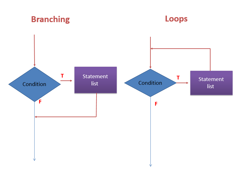 Branching and loops