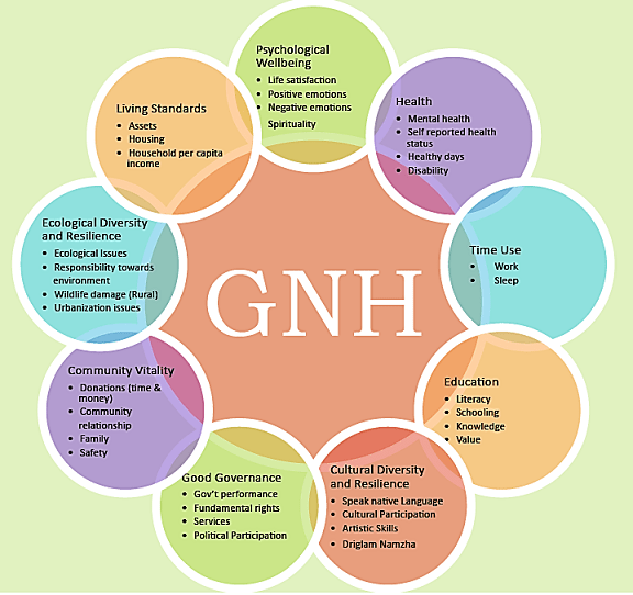 Image result for advantages and disadvantages of gnh