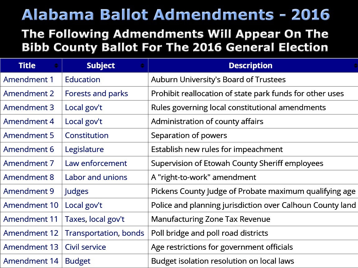 Over View Of The 14 Constitutional Amendments On Bibb