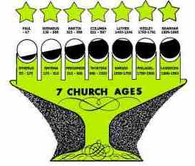 the Church Ages and angels