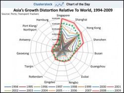 Asia's growth distortion relative to world trade