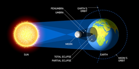 diagram solar eclipse