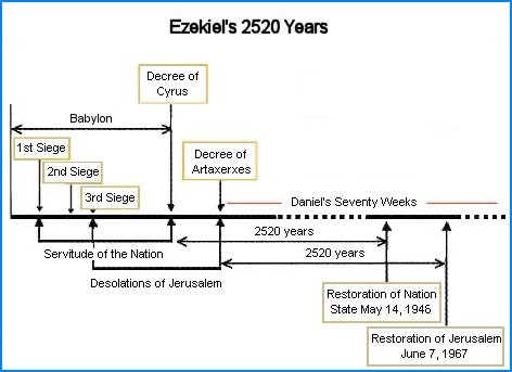 diagram 2,520 years of Israel's world-wide dispersion