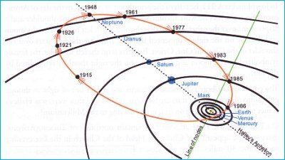 path of Halley's Comet 1915-1986