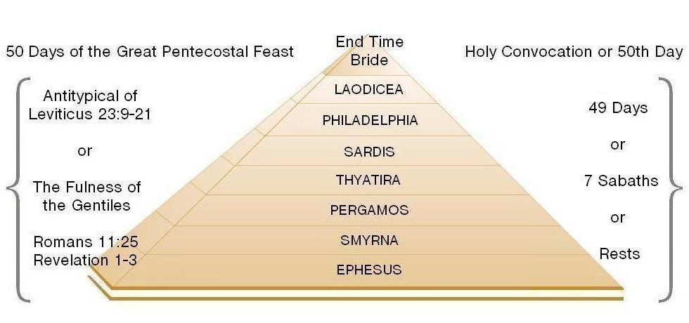 Antitype of Pentecostal Feast