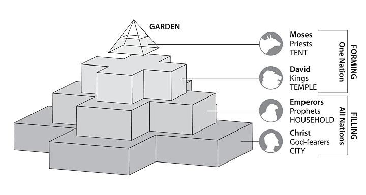 FourFaces-Ziggurat