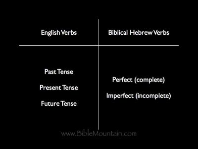 Chart of the difference between English verbs and Biblical Hebrew verbs