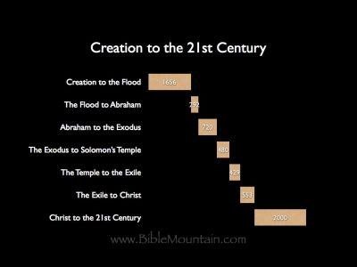 Chart of Creation to the 21st Century