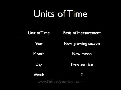 A year is based on a new growing season, a month is based on a new moon, a day is based on a new sunrise, but what is a week based on?