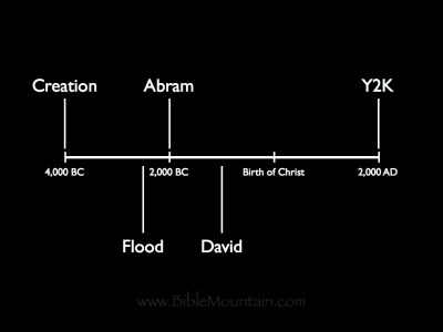 Creation happened around 4,000 BC. Abraham lived around 2,000 BC. David lived around 1,000 BC.