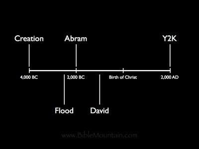Creation happened around 4,000 BC. Abraham lived around 2,000 BC. David lived around 1,000 BC.