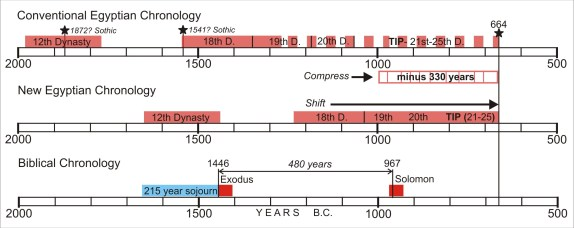 This chart is one example of a change in the current Egyptian timeline employed by scholars. For an explanation of this timeline see
