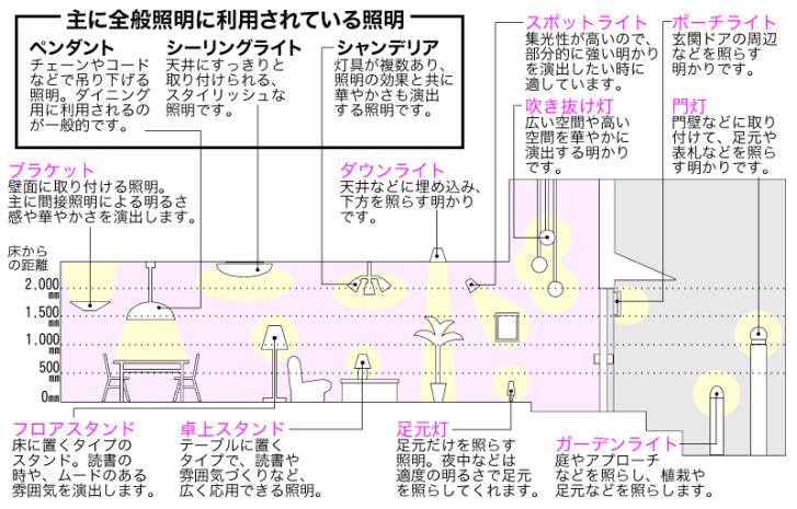 照明器具の取り付け方法 | ビックカメラ