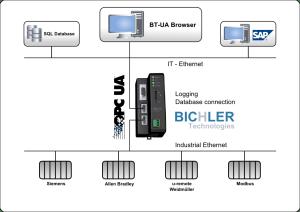 BT_UA_Browser_dataHUB