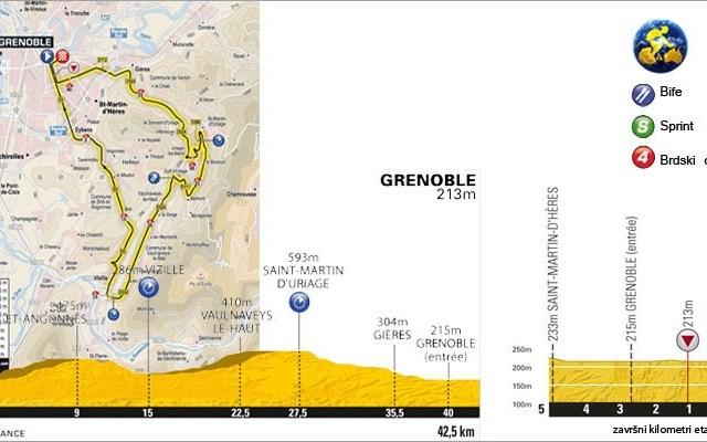 Tour de France e20 – hronometar-Grenoble 42km