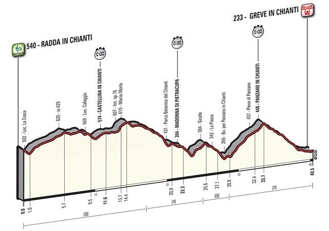 Giro'16 E9 Greve 40.5 km