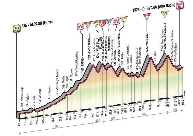 Giro'16 E14 Korvara 210km