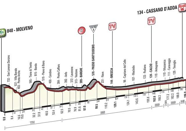Giro'16 E17 Kasano d'Ada 196km