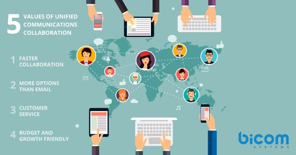 5 Values of Unified Communications Collaboration for Small Business