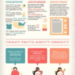 The Obesity Crisis and How It Affects the Economy, Military and Healthcare [Infographic]