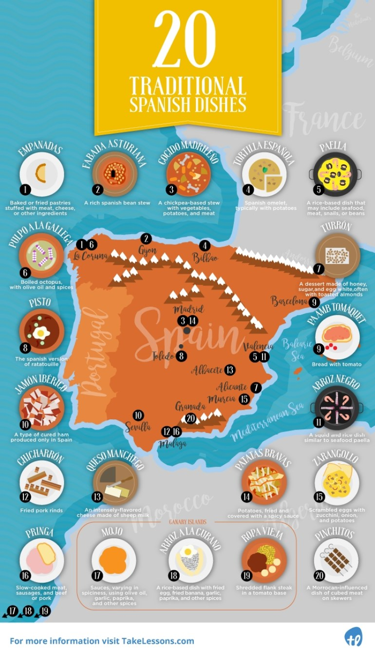 Spanish dishes infographic